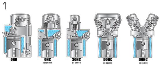 Ohv vs ohc motor